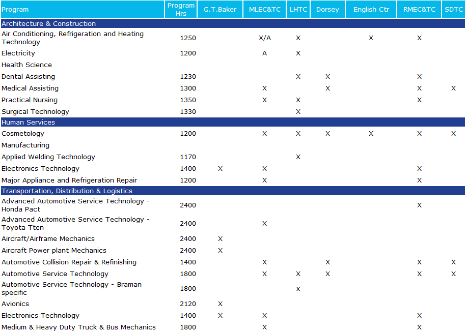 2014 2015 Certificate Programs Miami Dade Technical Colleges